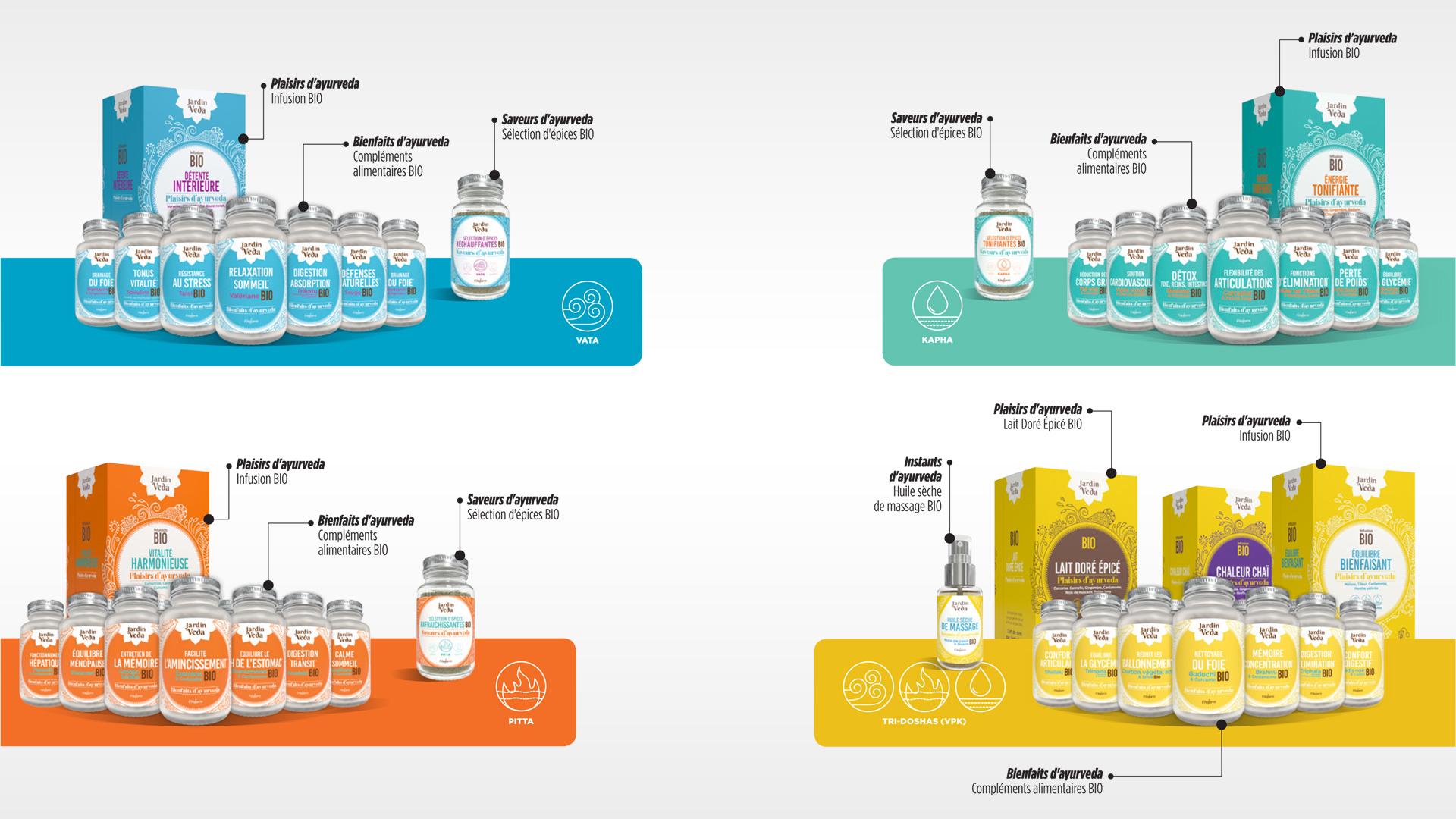 L'essentiel des packaging de la nouvelle gamme Jardin Veda de la marque Fitoform avec présentation de toutes les boites et étiquettes de produits