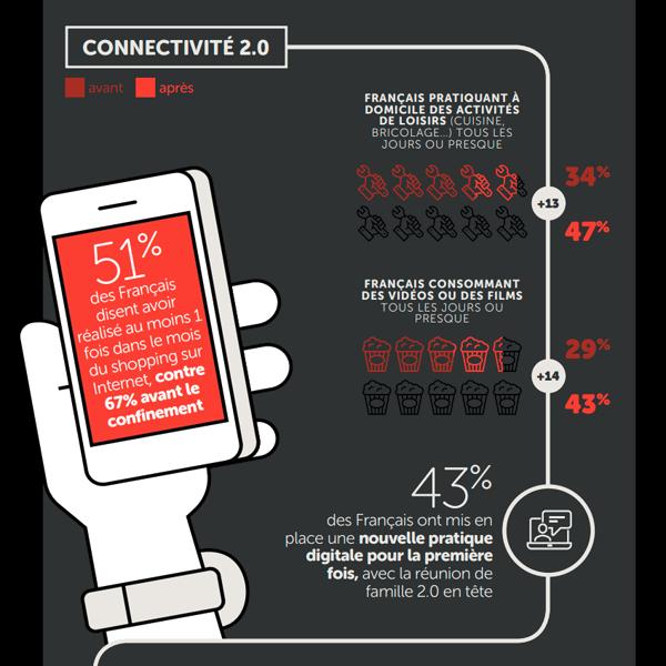 Partie de l'infographie créé par Homeserve sur le rapport des français avec leur maison