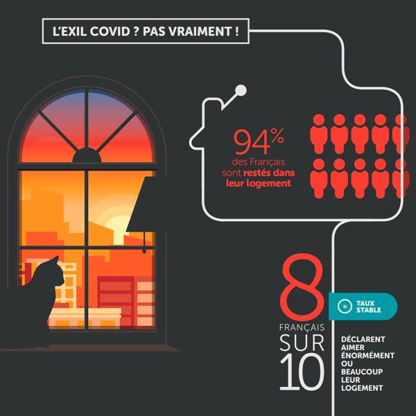 Partie de l'infographie créé par l'observatoire de la maison Homeserve étudiant la relation des français et de leur maison pendant le confinement