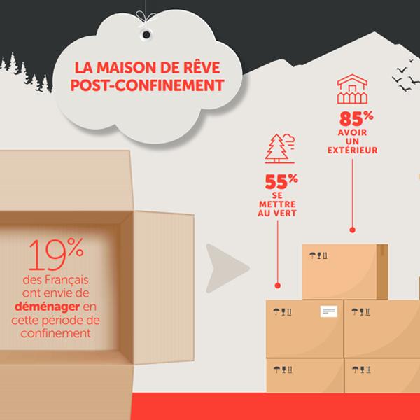 Partie de l'infographie créé par Homeserve sur les français et leur maison de rêve post-confinement