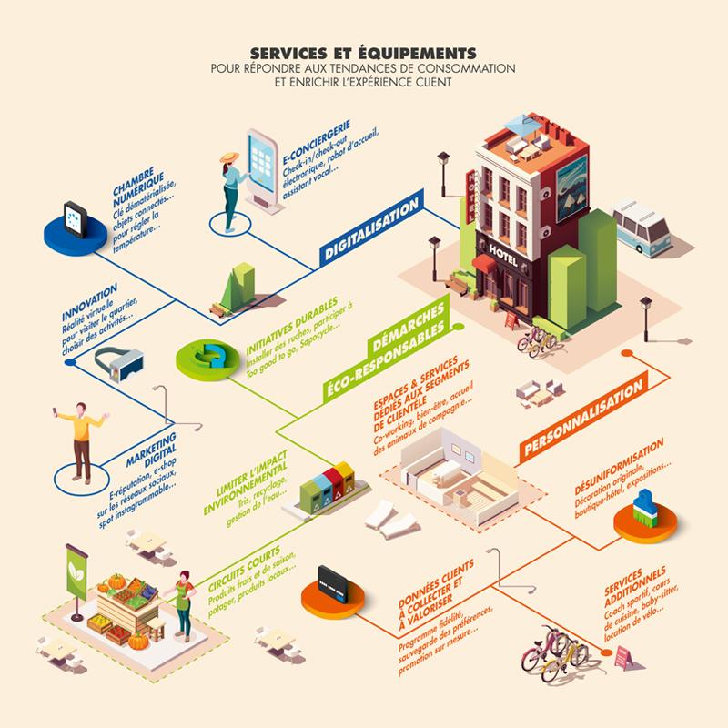 Infographie du carnet des tendances Aura Tourisme avec présentationd es services et équipement pour répondre au tourisme régional